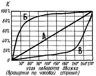 Чем отличается потенциометр от реостата